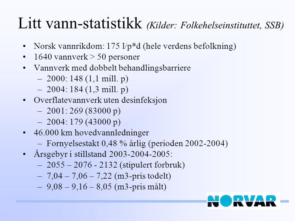 Litt vann-statistikk (Kilder: Folkehelseinstituttet, SSB)