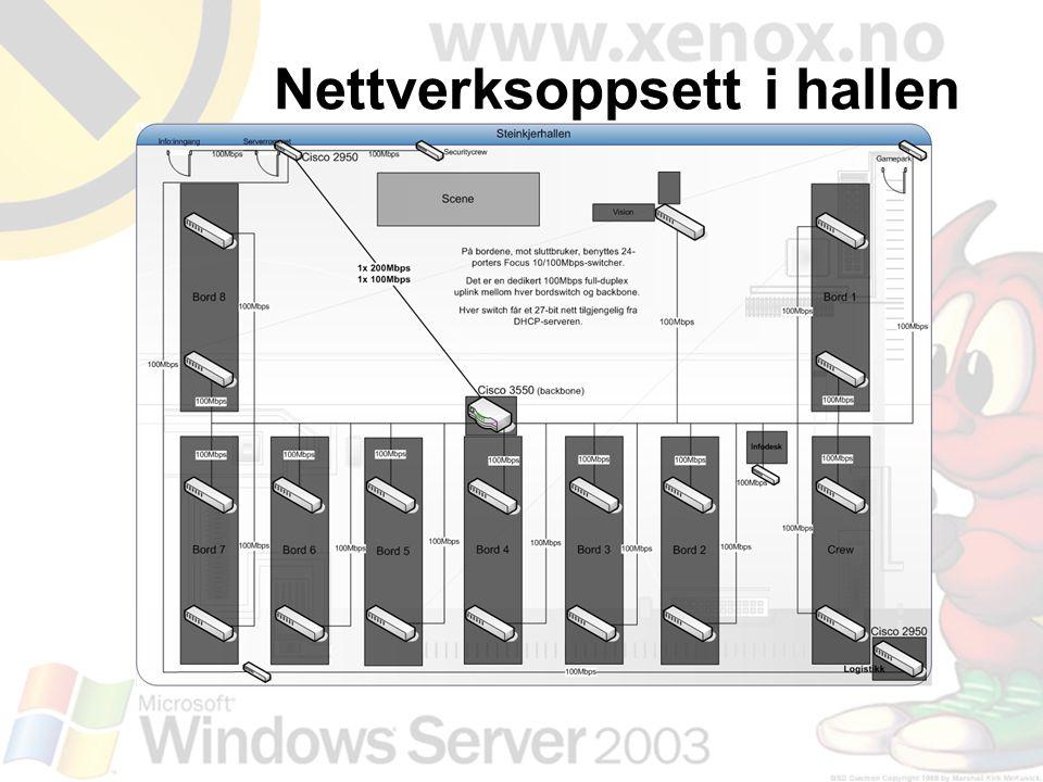 Nettverksoppsett i hallen