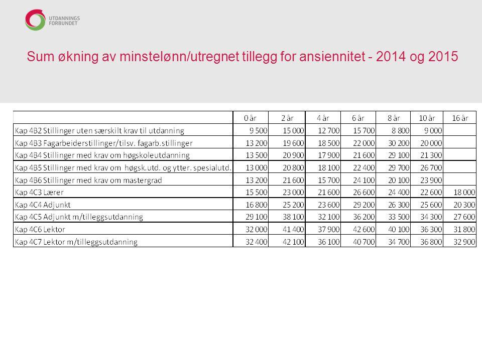 Sum økning av minstelønn/utregnet tillegg for ansiennitet - 2014 og 2015