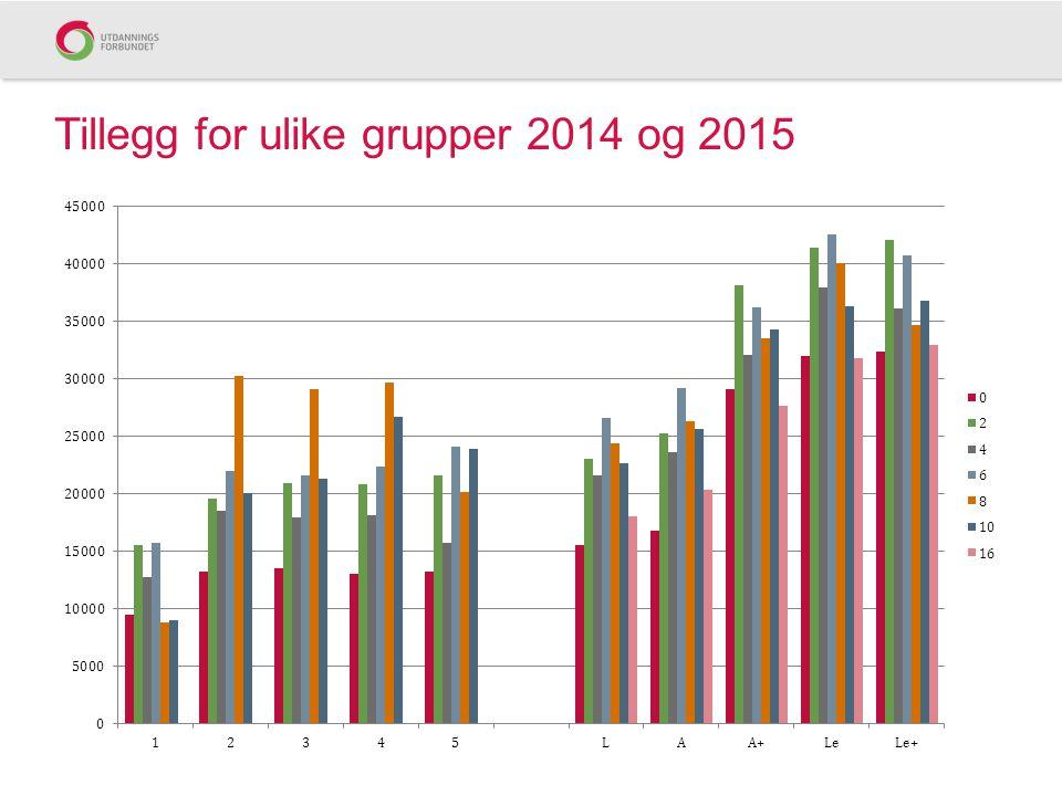 Tillegg for ulike grupper 2014 og 2015