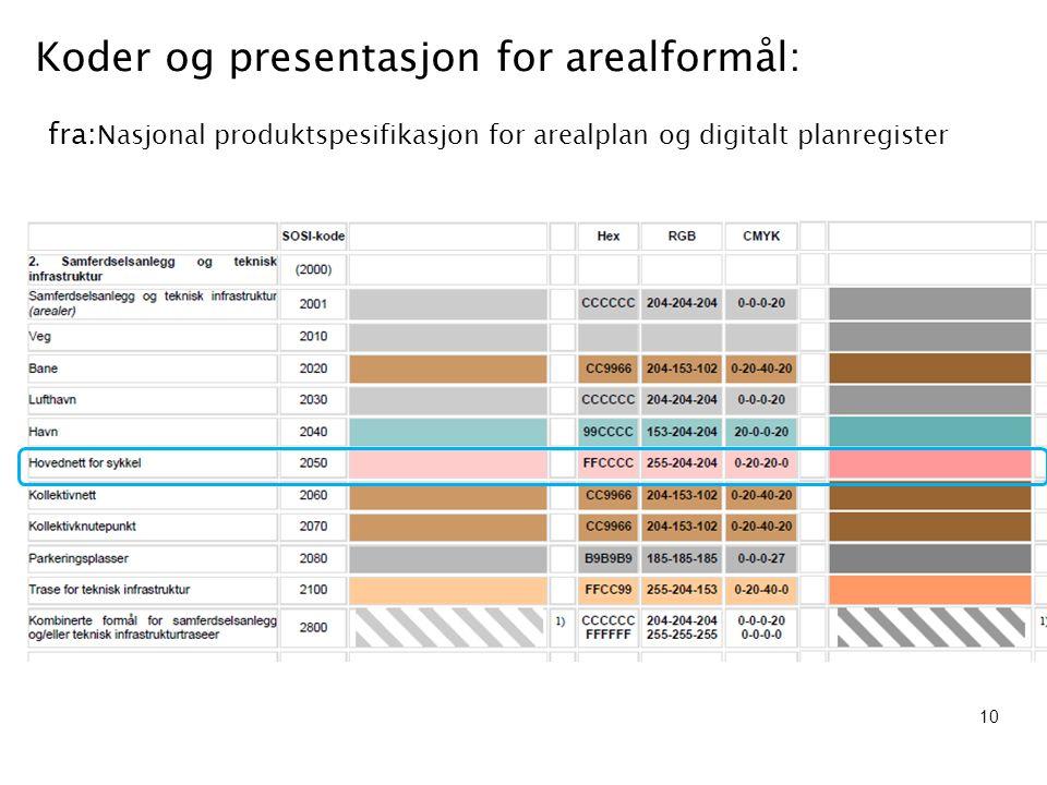 Koder og presentasjon for arealformål: fra:Nasjonal produktspesifikasjon for arealplan og digitalt planregister