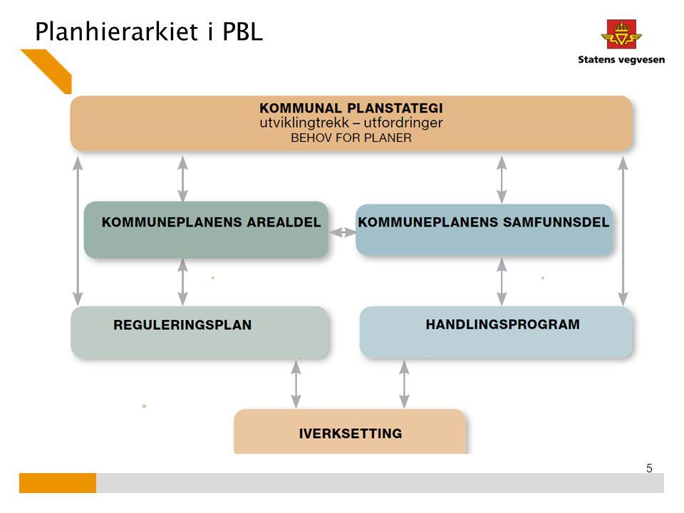Planhierarkiet i PBL