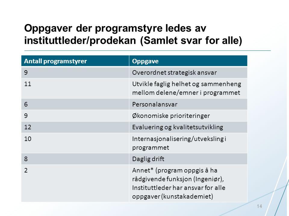 Oppgaver der programstyre ledes av instituttleder/prodekan (Samlet svar for alle)