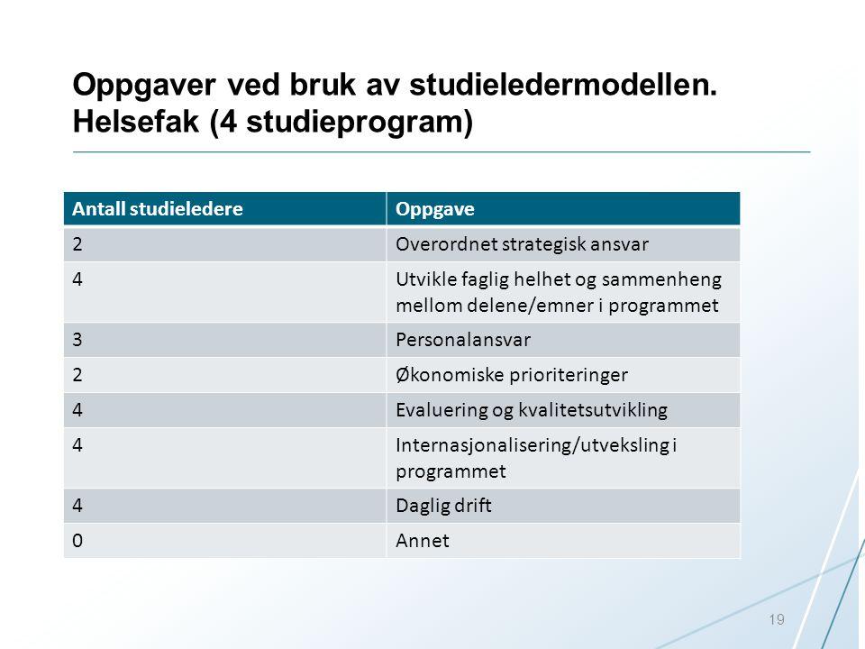 Oppgaver ved bruk av studieledermodellen. Helsefak (4 studieprogram)