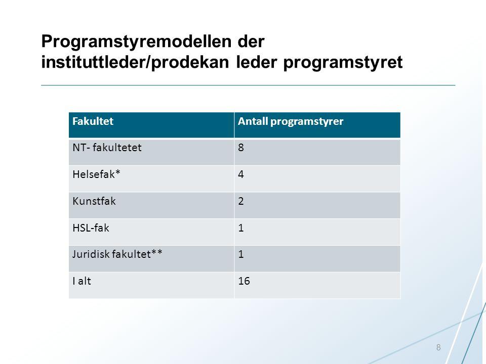 Programstyremodellen der instituttleder/prodekan leder programstyret