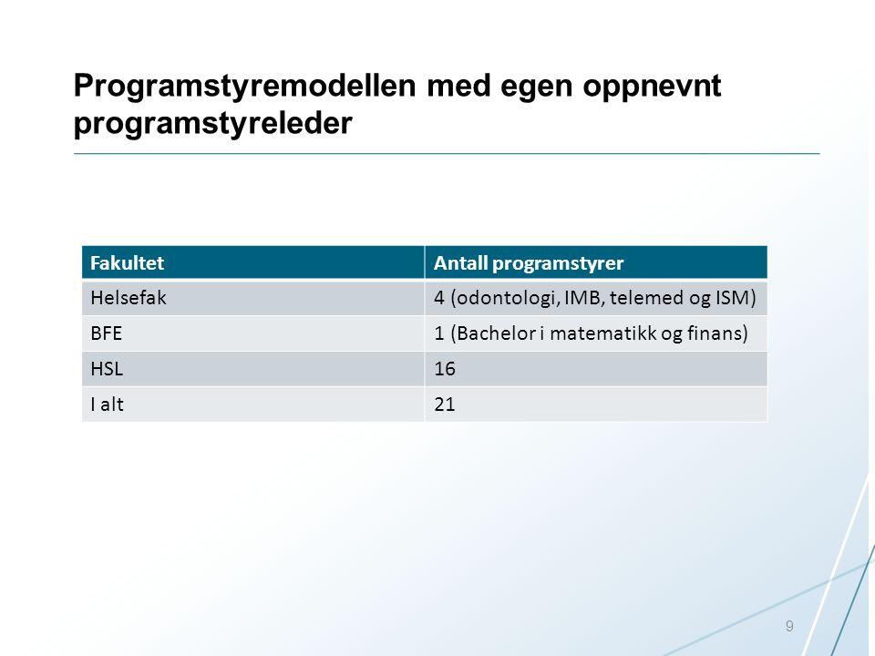 Programstyremodellen med egen oppnevnt programstyreleder