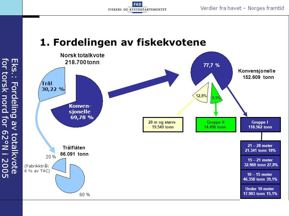 1. Fordelingen av fiskekvotene