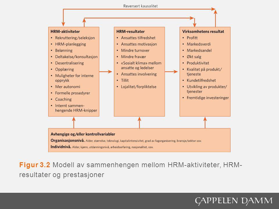 Figur 3.2 Modell av sammenhengen mellom HRM-aktiviteter, HRM-resultater og prestasjoner