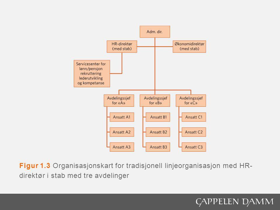 Figur 1.3 Organisasjonskart for tradisjonell linjeorganisasjon med HR-direktør i stab med tre avdelinger