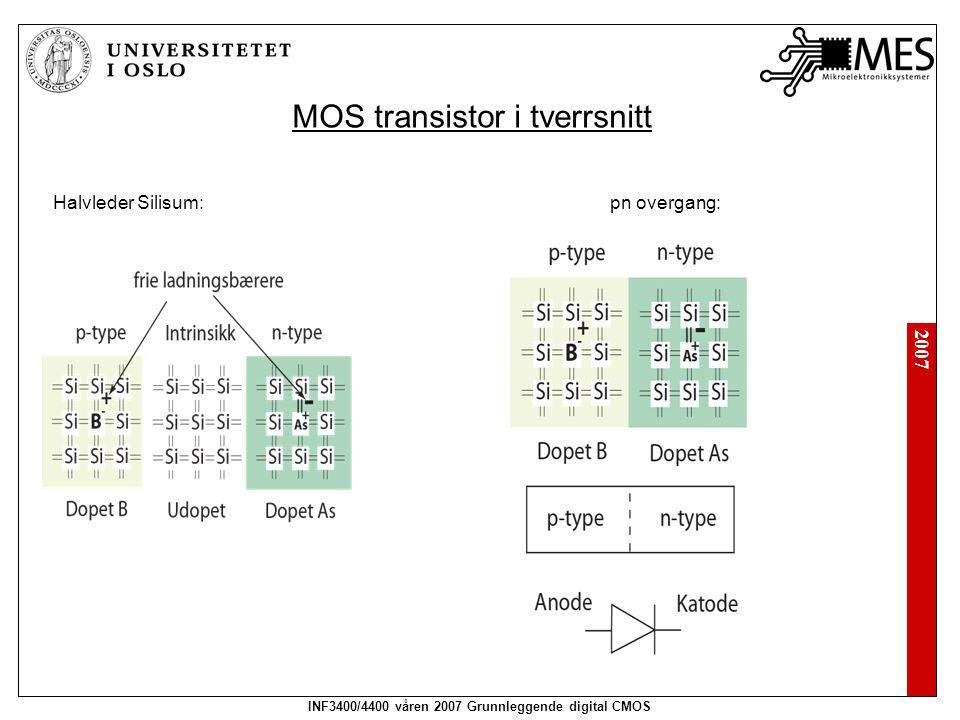 MOS transistor i tverrsnitt