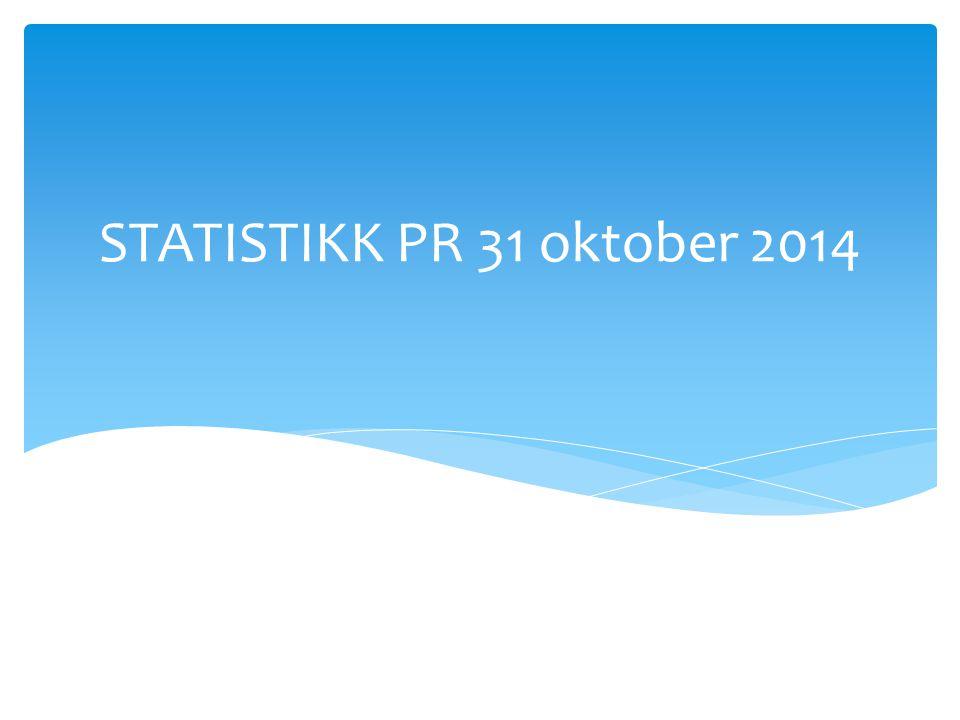 STATISTIKK PR 31 oktober 2014