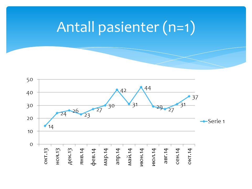 Antall pasienter (n=1)