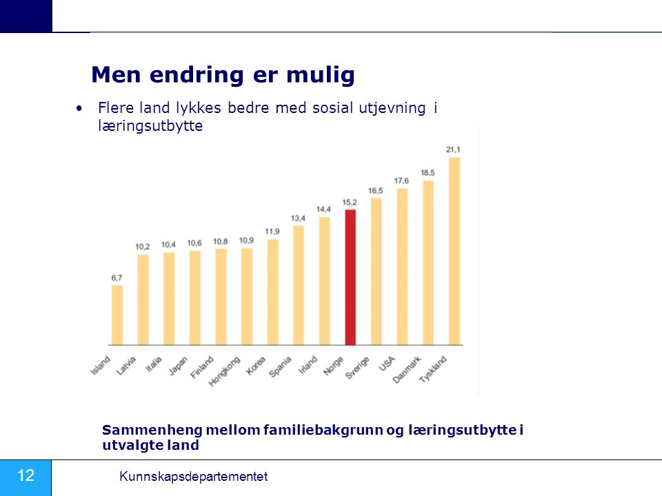 Men endring er mulig Flere land lykkes bedre med sosial utjevning i læringsutbytte.