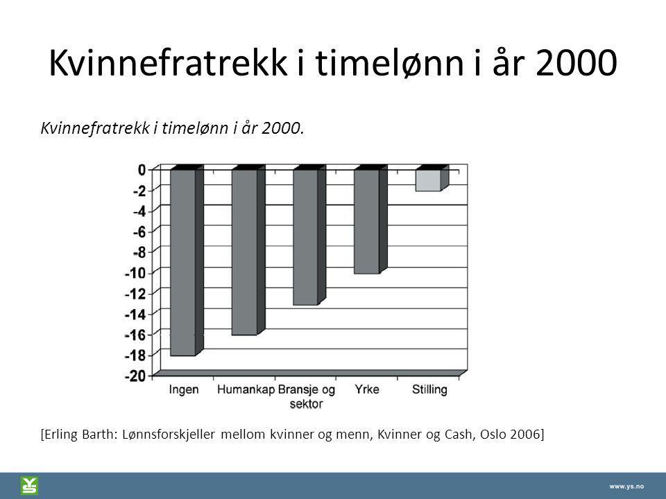 Kvinnefratrekk i timelønn i år 2000