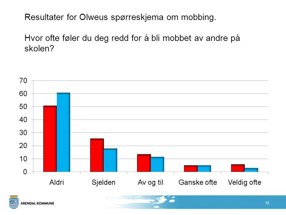 Resultater for Olweus spørreskjema om mobbing