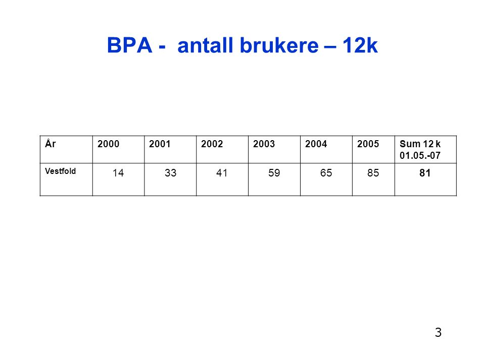 BPA - antall brukere – 12k 3 14 33 41 59 65 85 81 År 2000 2001 2002