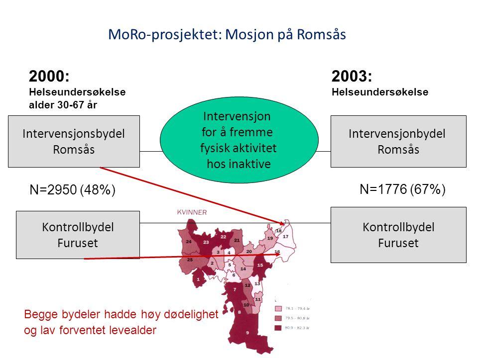 MoRo-prosjektet: Mosjon på Romsås
