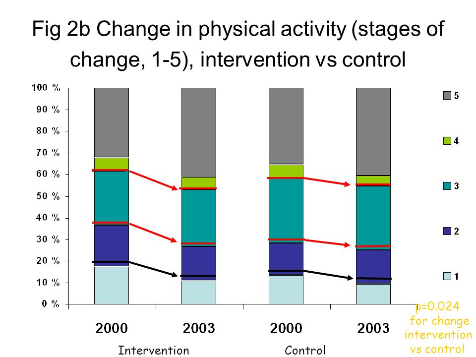 Fig 2b Change in physical activity (stages of change, 1-5), intervention vs control