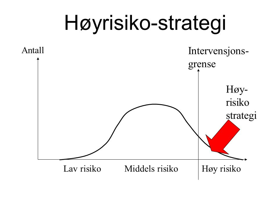 Høyrisiko-strategi Intervensjons- grense Høy-risiko strategi Antall