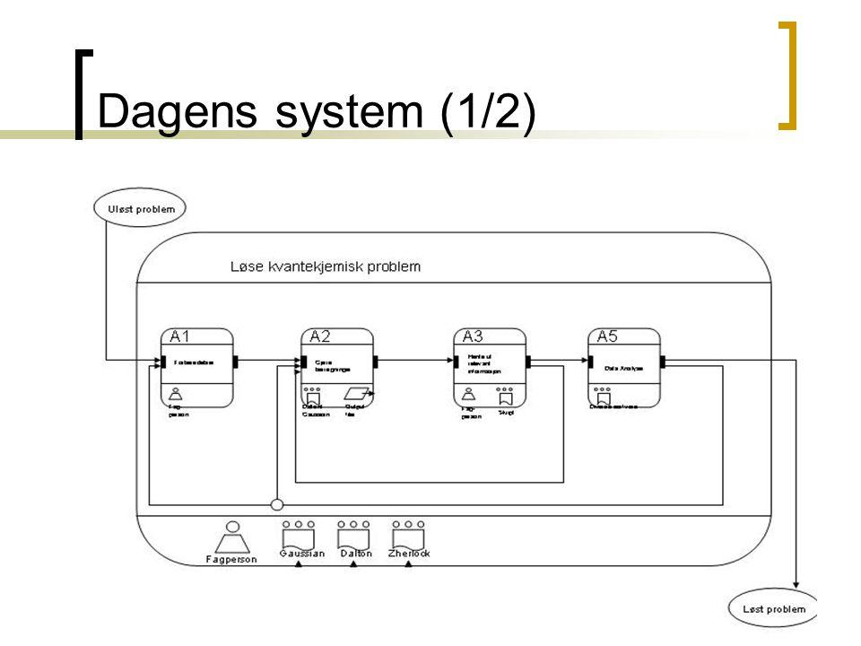 Dagens system (1/2) Vi benyttet en tekstlig beskrivelse + at vi understøttet denne med APM modeller.