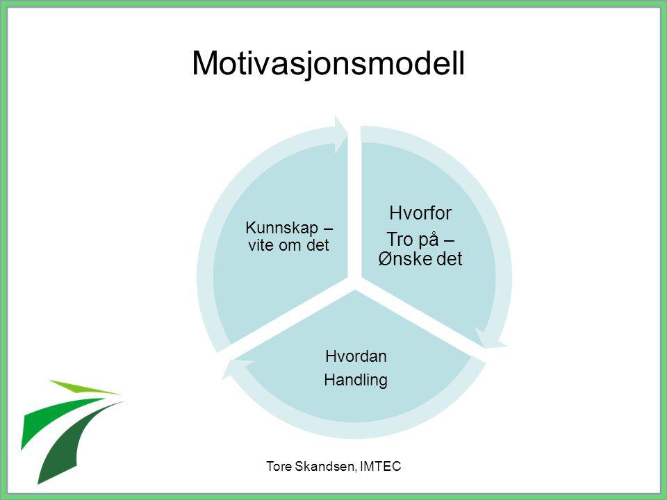 Motivasjonsmodell Hvorfor Tro på –Ønske det Kunnskap – vite om det