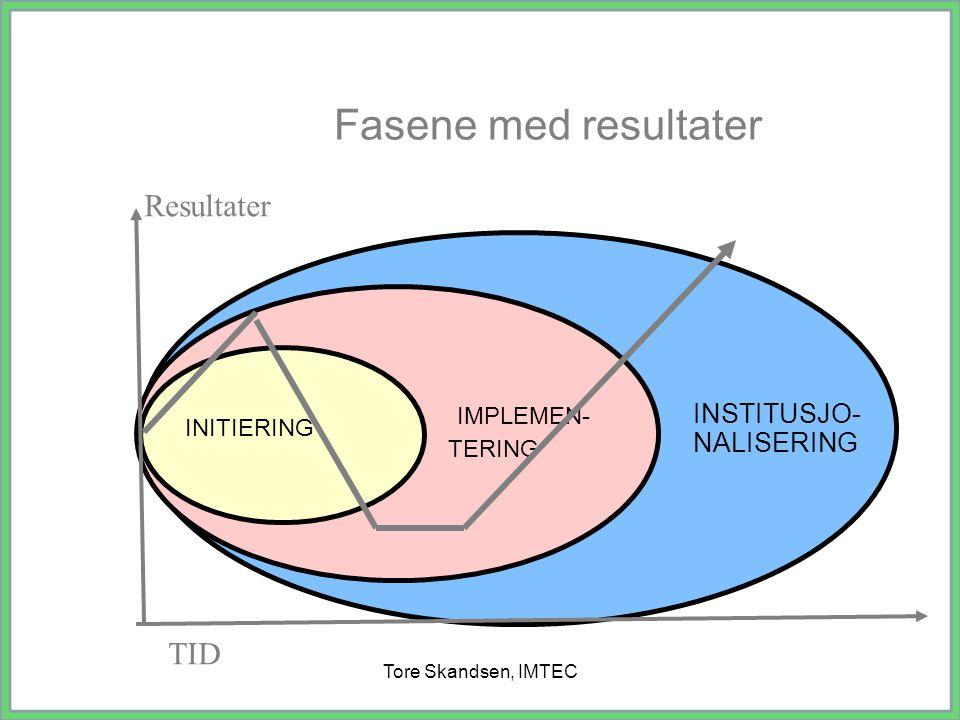 Fasene med resultater Resultater TID INSTITUSJO- NALISERING IMPLEMEN-