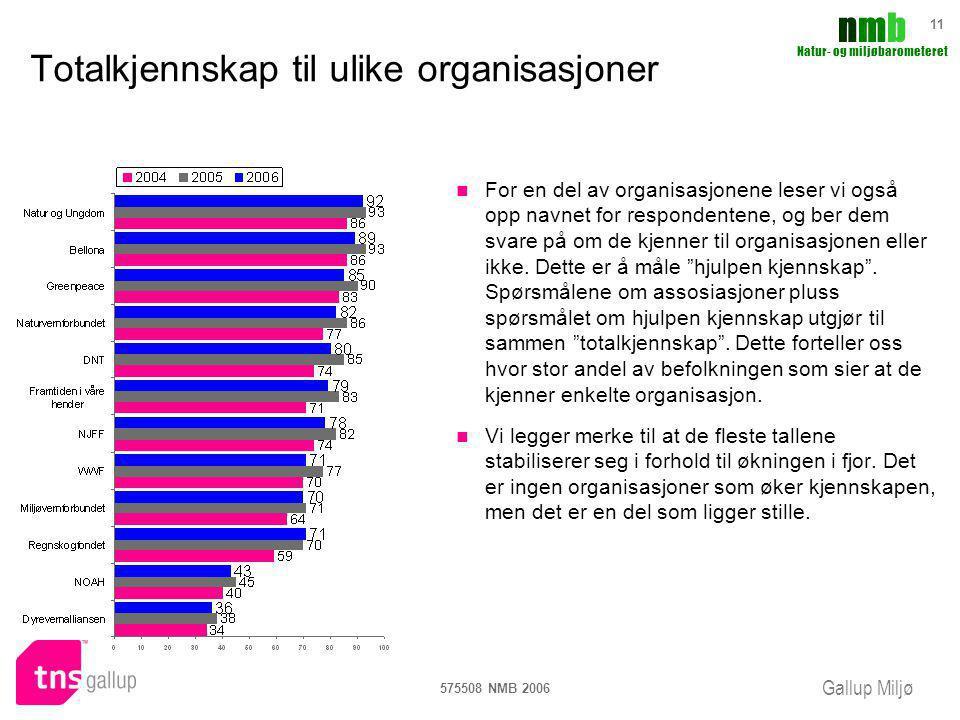 Totalkjennskap til ulike organisasjoner