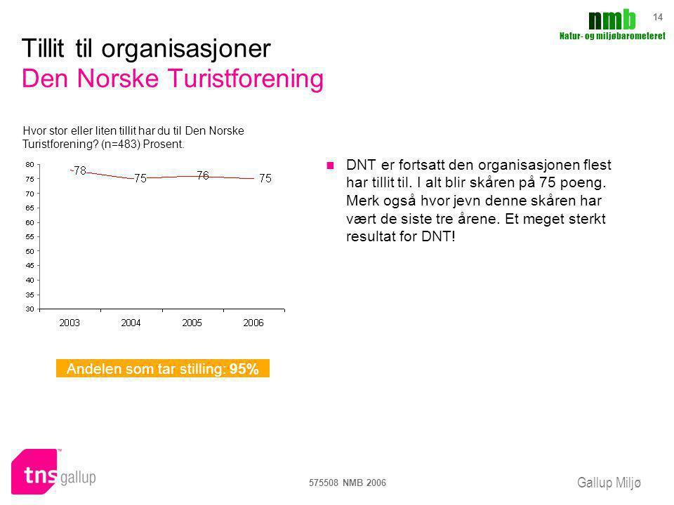 Tillit til organisasjoner Den Norske Turistforening
