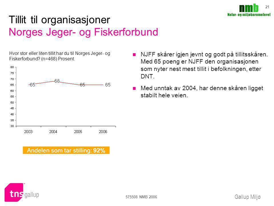 Tillit til organisasjoner Norges Jeger- og Fiskerforbund