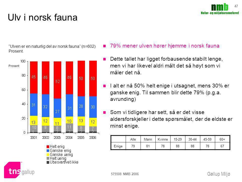 Ulv i norsk fauna 79% mener ulven hører hjemme i norsk fauna