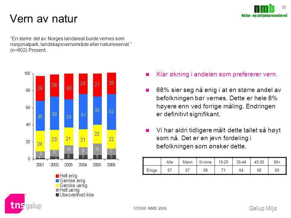 Vern av natur Klar økning i andelen som prefererer vern.