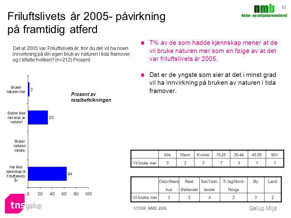 Friluftslivets år 2005- påvirkning på framtidig atferd
