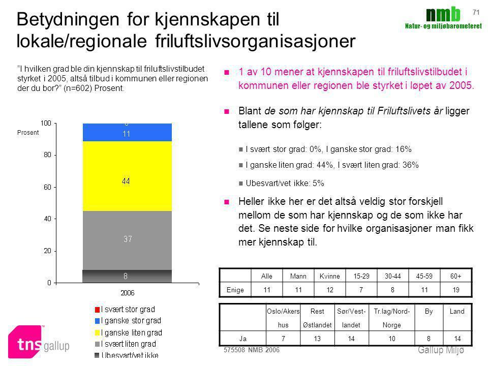Betydningen for kjennskapen til lokale/regionale friluftslivsorganisasjoner