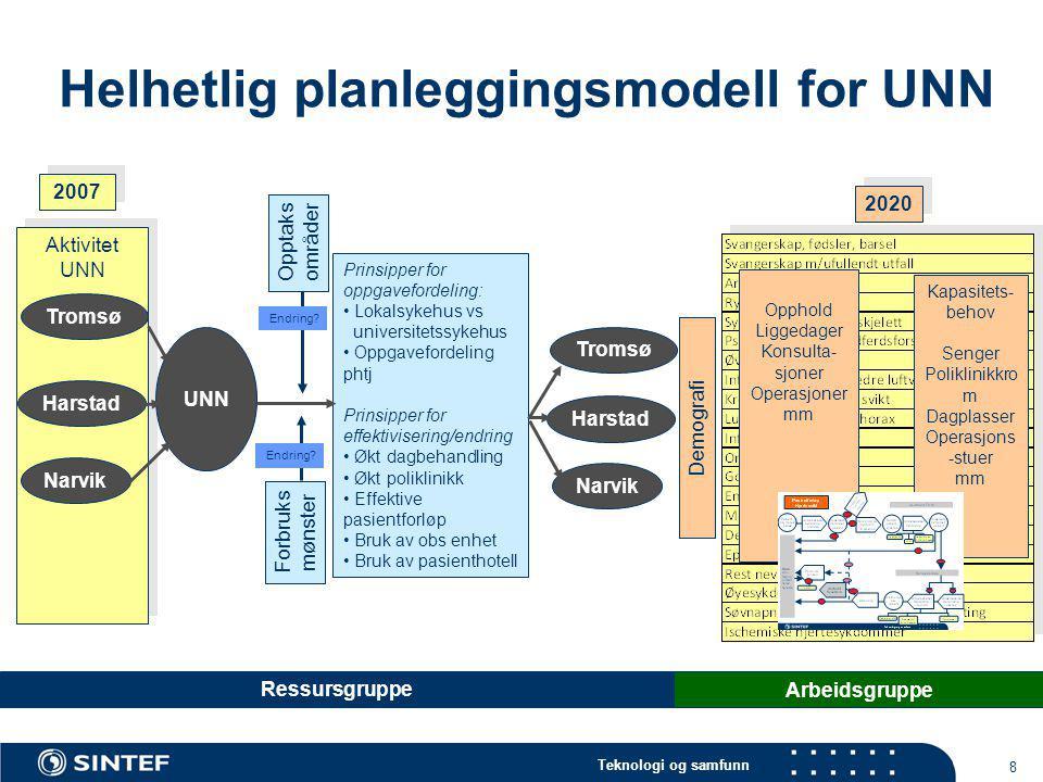 Helhetlig planleggingsmodell for UNN