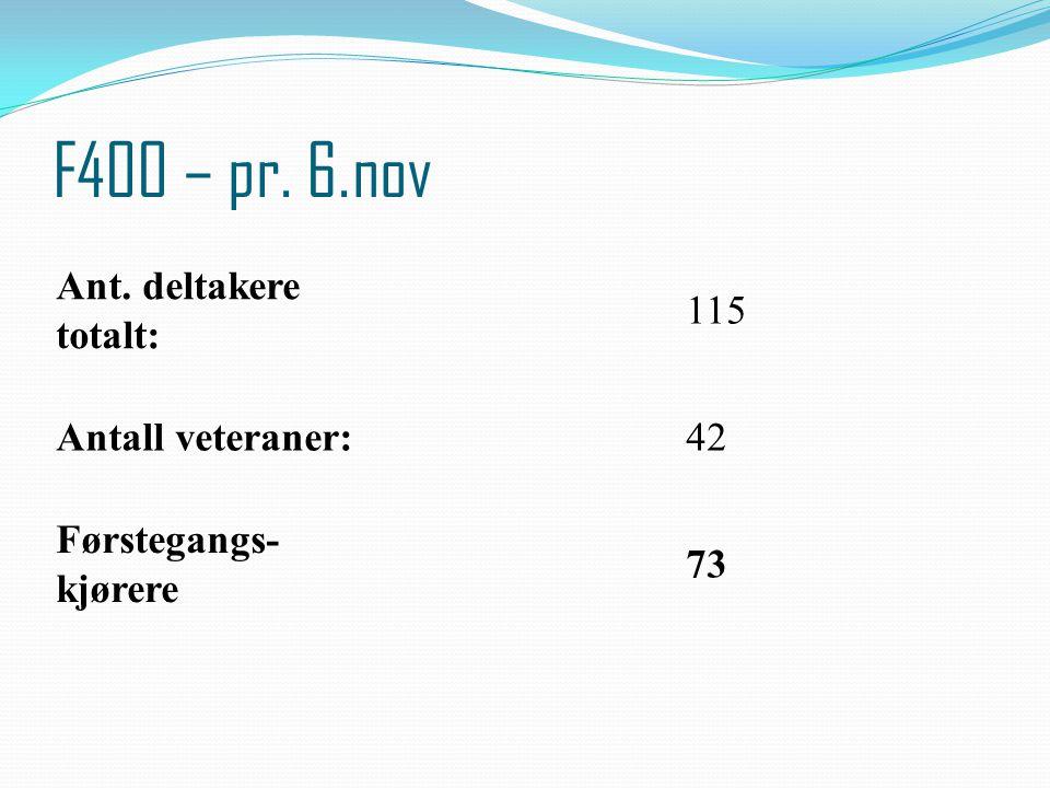 F400 – pr. 6.nov Ant. deltakere totalt: 115 Antall veteraner: 42