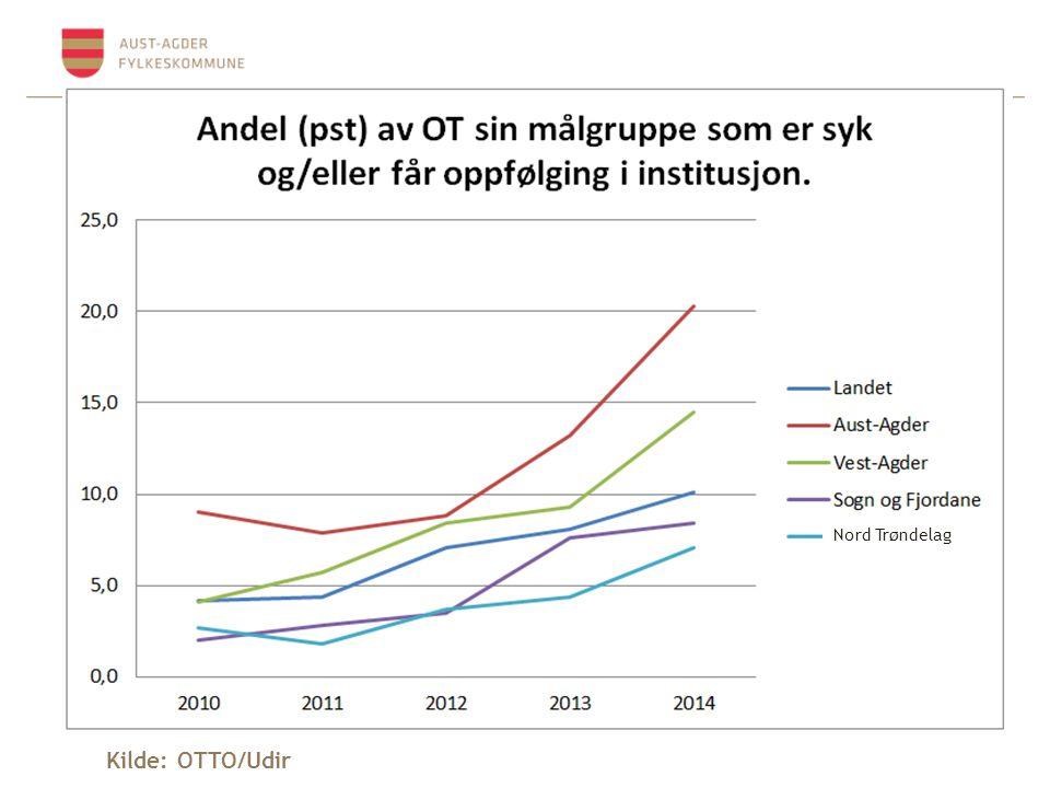 Nord Trøndelag Kilde: OTTO/Udir