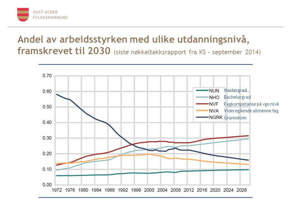 Andel av arbeidsstyrken med ulike utdanningsnivå, framskrevet til 2030 (siste nøkkeltakksrapport fra KS – september 2014)