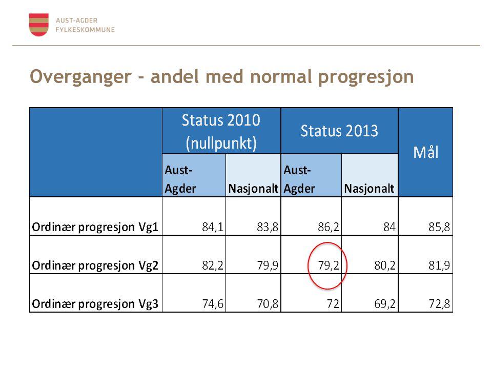 Overganger - andel med normal progresjon