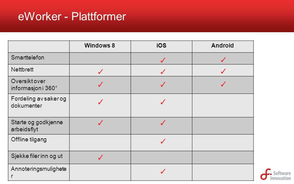 eWorker - Plattformer Windows 8 iOS Android Smarttelefon Nettbrett