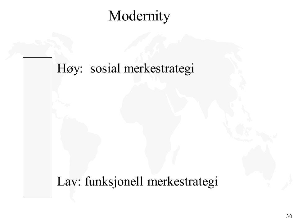 Modernity Høy: sosial merkestrategi Lav: funksjonell merkestrategi