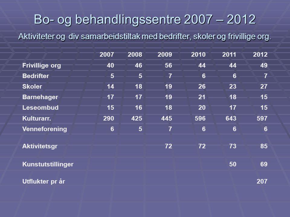 Bo- og behandlingssentre 2007 – 2012 Aktiviteter og div samarbeidstiltak med bedrifter, skoler og frivillige org.