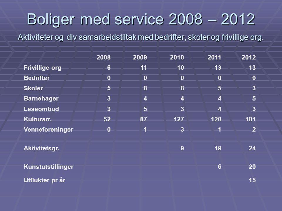 Boliger med service 2008 – 2012 Aktiviteter og div samarbeidstiltak med bedrifter, skoler og frivillige org.