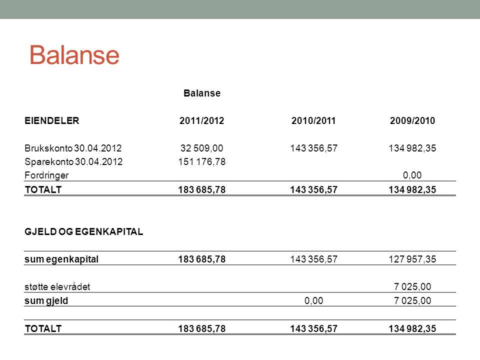 Balanse Balanse EIENDELER 2011/2012 2010/2011 2009/2010