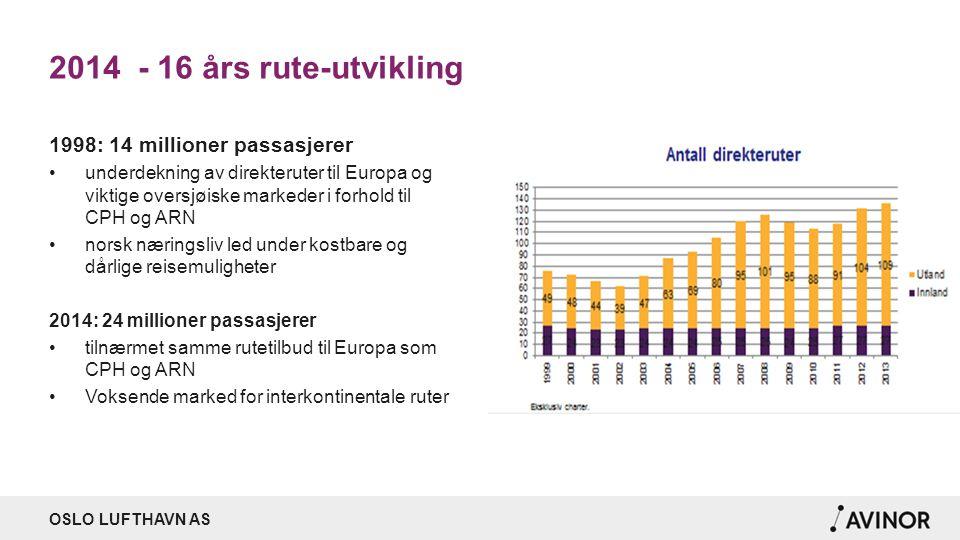2014 - 16 års rute-utvikling 1998: 14 millioner passasjerer