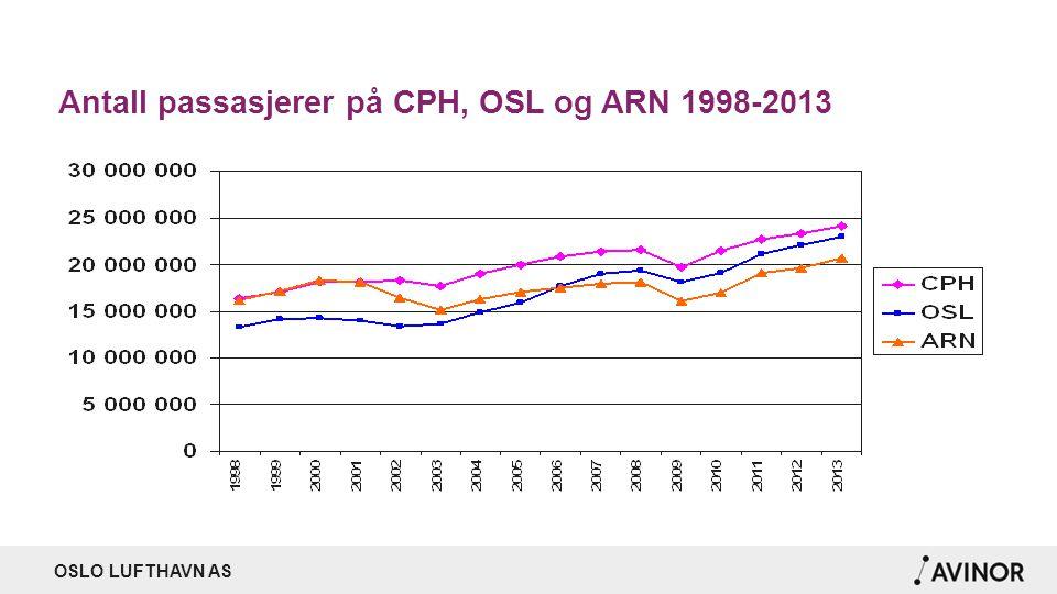 Antall passasjerer på CPH, OSL og ARN 1998-2013