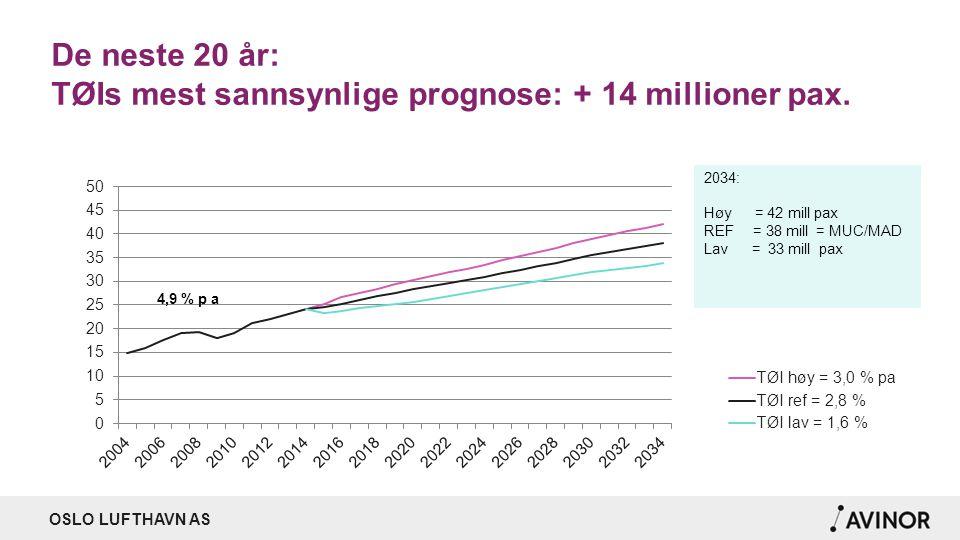 De neste 20 år: TØIs mest sannsynlige prognose: + 14 millioner pax.