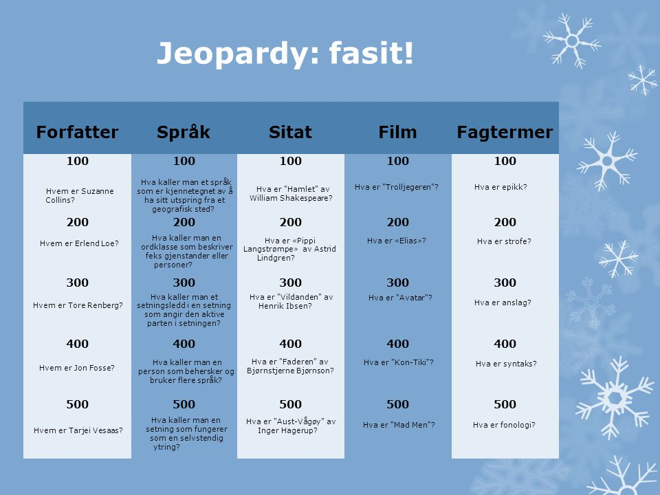 Jeopardy: fasit! Forfatter Språk Sitat Film Fagtermer 100 200 300 400