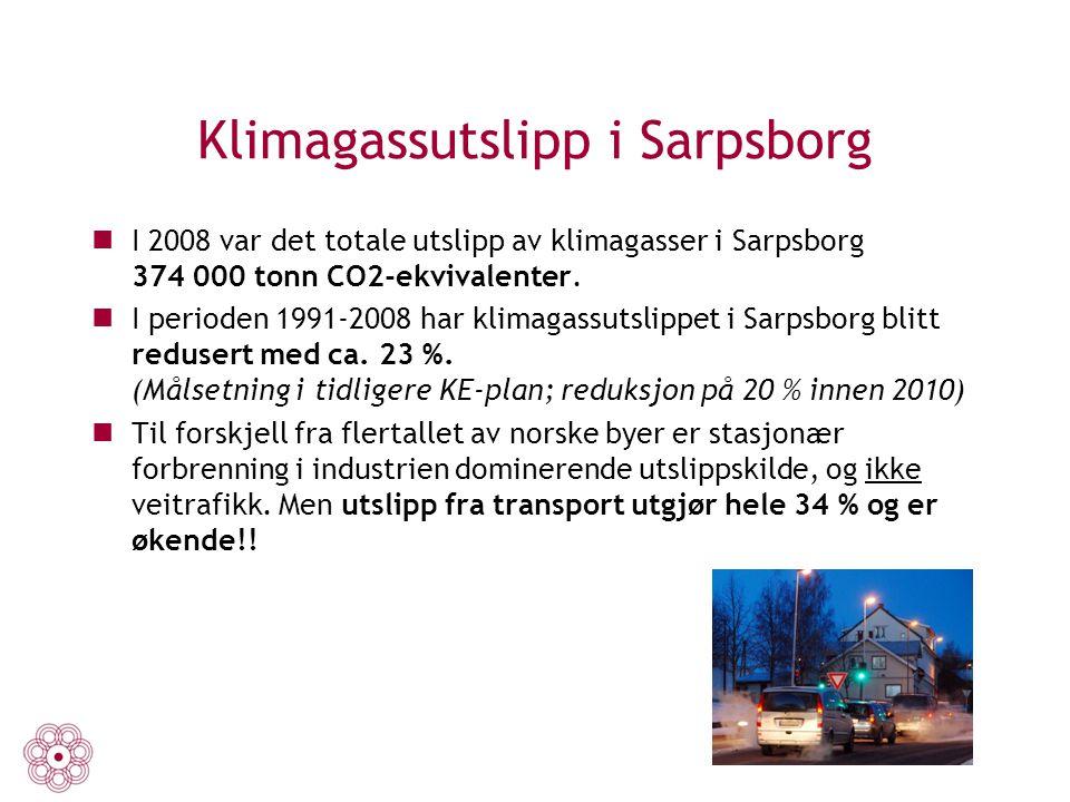 Klimagassutslipp i Sarpsborg