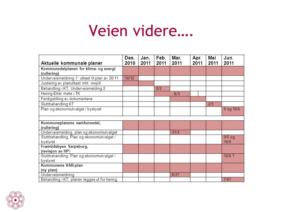 Veien videre…. Aktuelle kommunale planer Des. 2010 Jan. 2011 Feb. Mar.