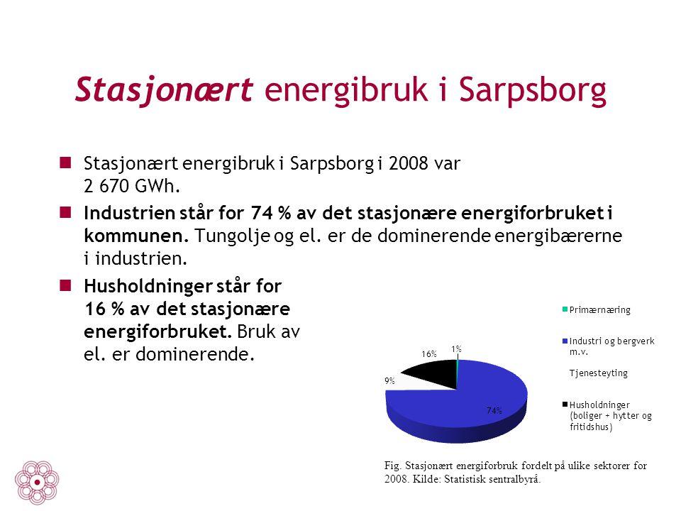 Stasjonært energibruk i Sarpsborg